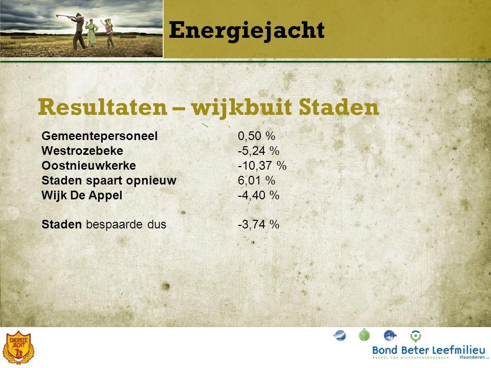 Resultaten – wijkbuit Staden Energiejacht Gemeentepersoneel0,50 % Westrozebeke-5,24 % Oostnieuwkerke-10,37 % Staden spaart opnieuw6,01 % Wijk De Appel-4,40 % Staden bespaarde dus-3,74 %