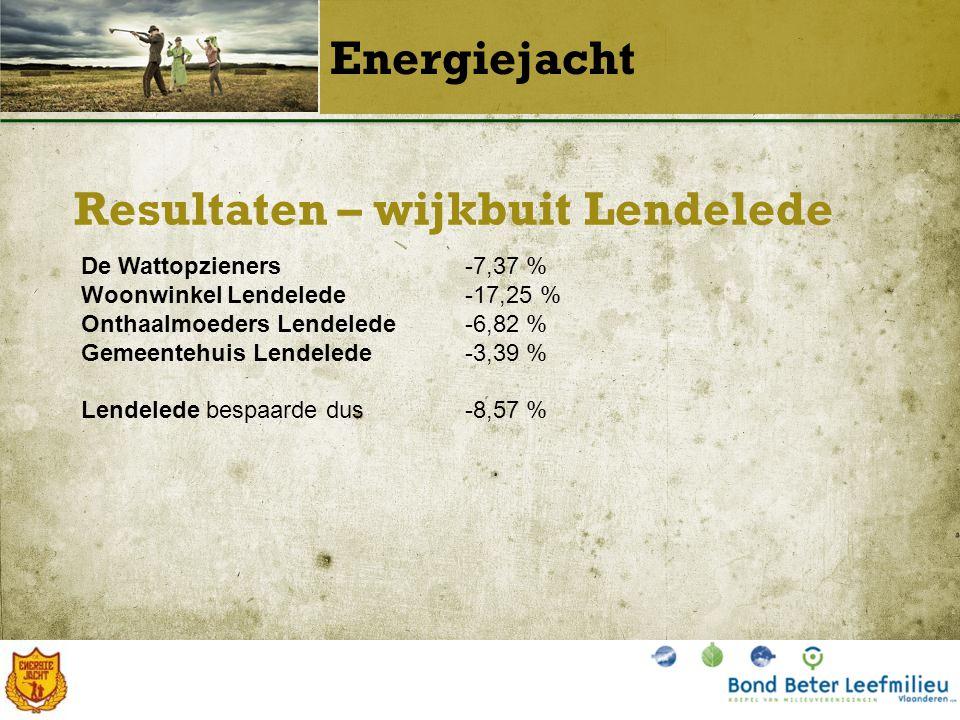 Resultaten – wijkbuit Lendelede Energiejacht De Wattopzieners-7,37 % Woonwinkel Lendelede-17,25 % Onthaalmoeders Lendelede-6,82 % Gemeentehuis Lendelede-3,39 % Lendelede bespaarde dus-8,57 %