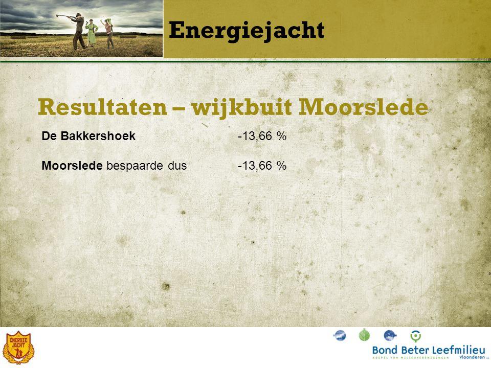 Resultaten – wijkbuit Moorslede Energiejacht De Bakkershoek-13,66 % Moorslede bespaarde dus-13,66 %
