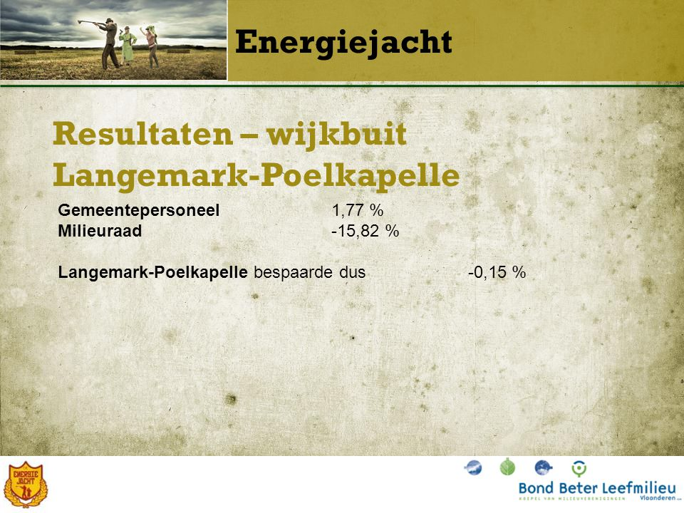 Resultaten – wijkbuit Langemark-Poelkapelle Energiejacht Gemeentepersoneel1,77 % Milieuraad-15,82 % Langemark-Poelkapelle bespaarde dus-0,15 %