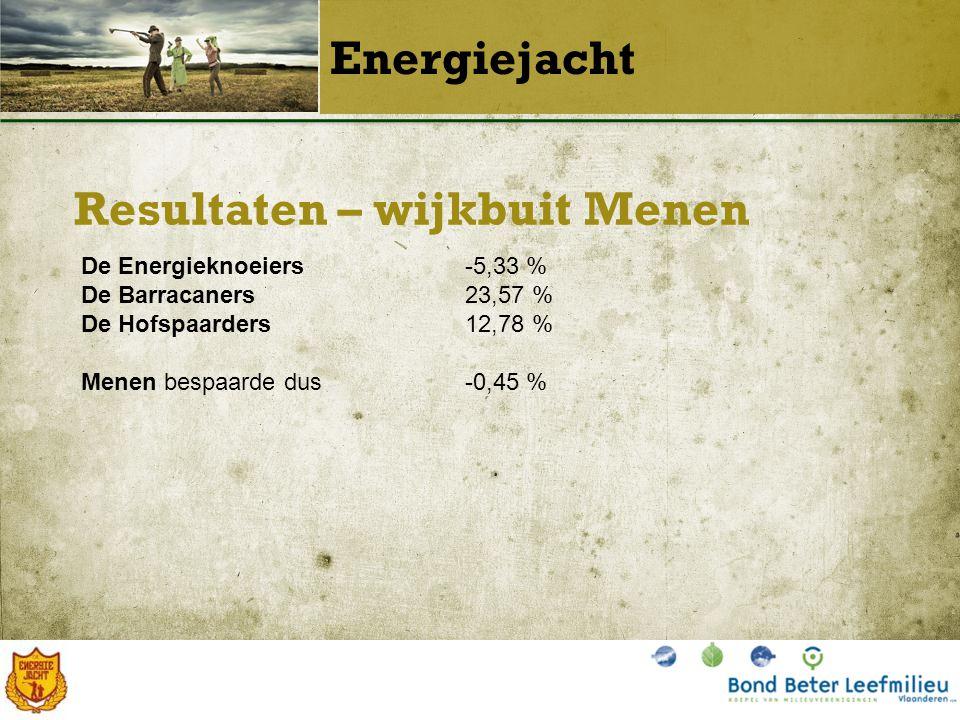 Resultaten – wijkbuit Menen Energiejacht De Energieknoeiers-5,33 % De Barracaners23,57 % De Hofspaarders12,78 % Menen bespaarde dus-0,45 %