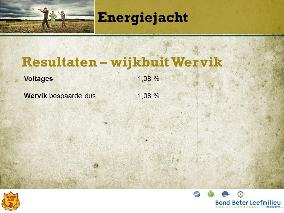 Resultaten – wijkbuit Wervik Energiejacht Voltages1,08 % Wervik bespaarde dus1,08 %