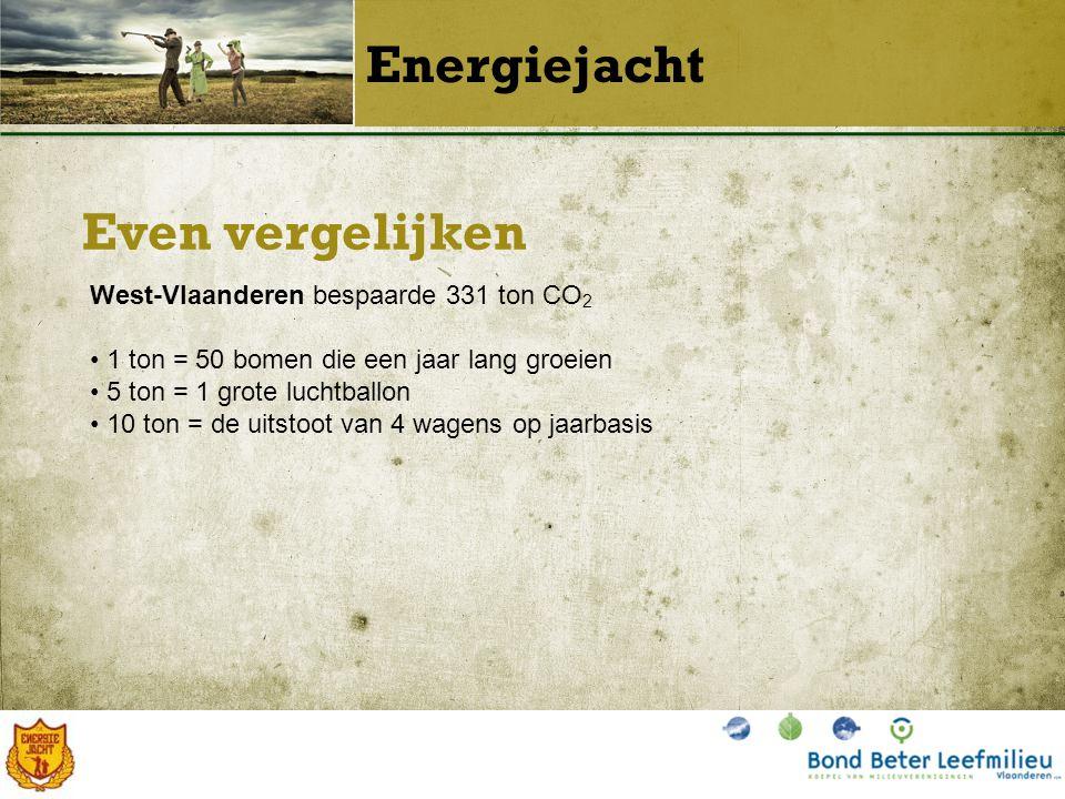 Even vergelijken Energiejacht West-Vlaanderen bespaarde 331 ton CO 2 1 ton = 50 bomen die een jaar lang groeien 5 ton = 1 grote luchtballon 10 ton = de uitstoot van 4 wagens op jaarbasis