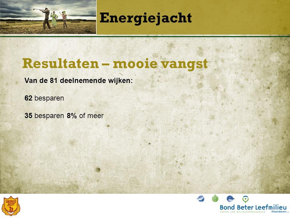 Resultaten – mooie vangst Energiejacht Van de 81 deelnemende wijken: 62 besparen 35 besparen 8% of meer