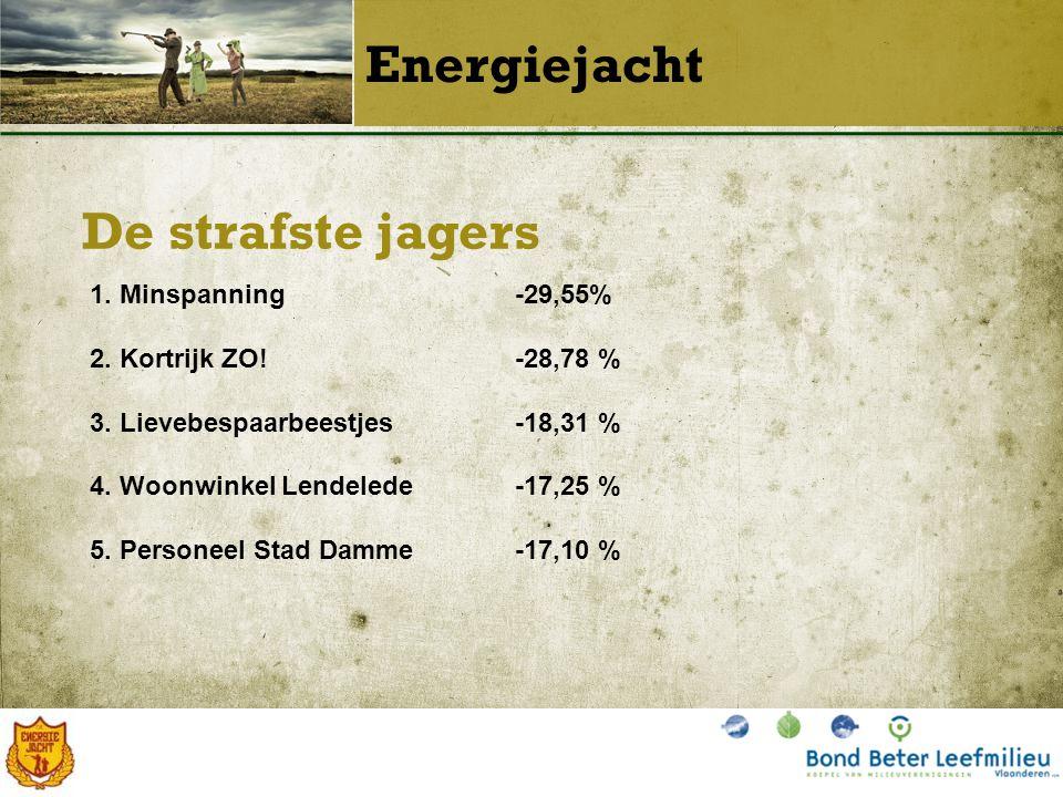 De strafste jagers Energiejacht 1. Minspanning-29,55% 2.