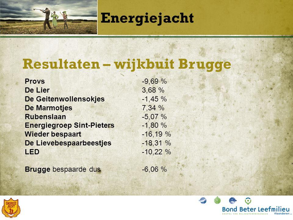 Resultaten – wijkbuit Lo-Reninge Energiejacht De wilde jagers2,30 % Lo-Reninge bespaarde dus2,30 %