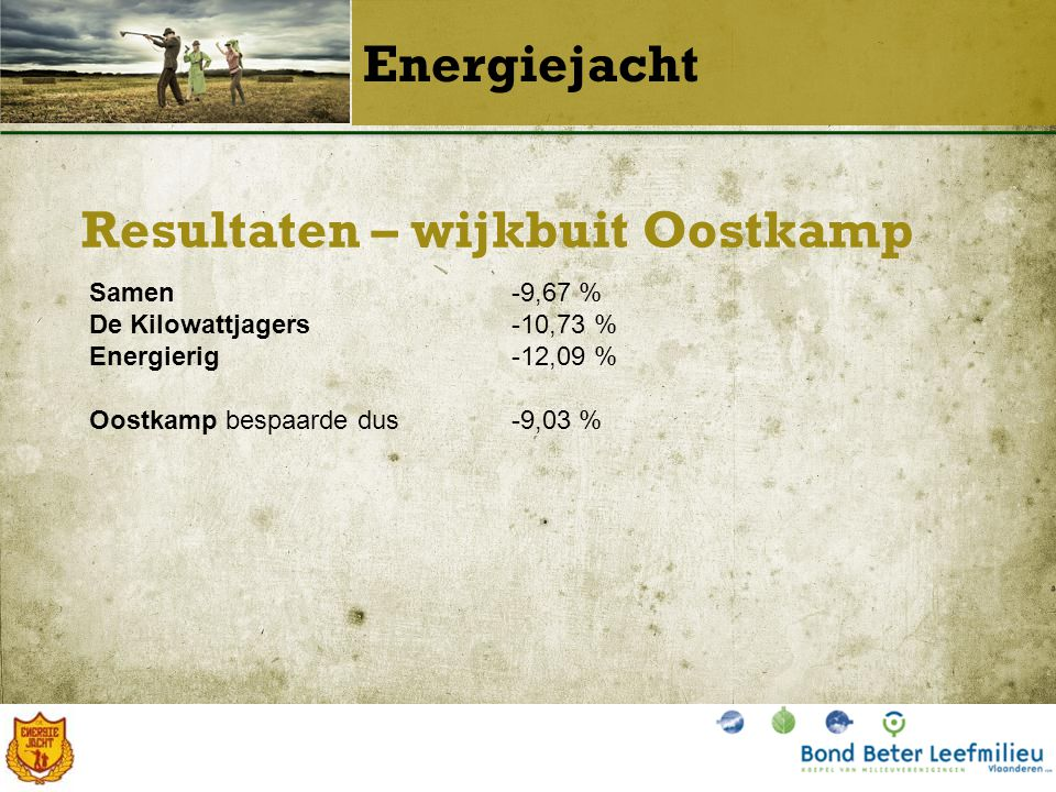 Resultaten – wijkbuit Oostkamp Energiejacht Samen -9,67 % De Kilowattjagers-10,73 % Energierig-12,09 % Oostkamp bespaarde dus-9,03 %