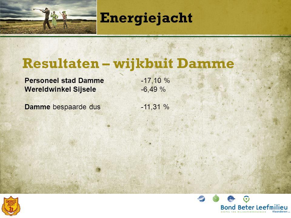 Resultaten – wijkbuit Damme Energiejacht Personeel stad Damme-17,10 % Wereldwinkel Sijsele-6,49 % Damme bespaarde dus-11,31 %