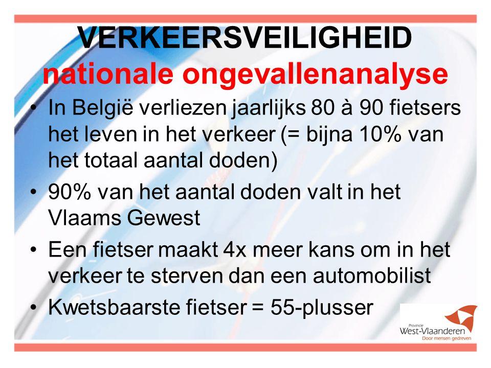 VERKEERSVEILIGHEID nationale ongevallenanalyse In België verliezen jaarlijks 80 à 90 fietsers het leven in het verkeer (= bijna 10% van het totaal aantal doden) 90% van het aantal doden valt in het Vlaams Gewest Een fietser maakt 4x meer kans om in het verkeer te sterven dan een automobilist Kwetsbaarste fietser = 55-plusser