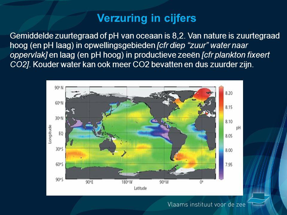 VormingPlus Oostende 29 april 08 Verzuring in cijfers Gemiddelde zuurtegraad of pH van oceaan is 8,2. Van nature is zuurtegraad hoog (en pH laag) in o