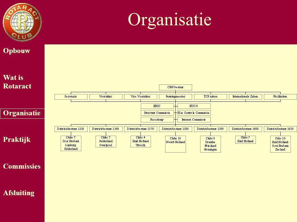 Opbouw Wat is Rotaract Organisatie Praktijk Commissies Afsluiting Organisatie