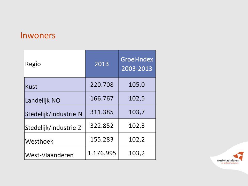 Inwoners Regio2013 Groei-index 2003-2013 Kust 220.708105,0 Landelijk NO 166.767102,5 Stedelijk/industrie N 311.385103,7 Stedelijk/industrie Z 322.852102,3 Westhoek 155.283102,2 West-Vlaanderen 1.176.995103,2