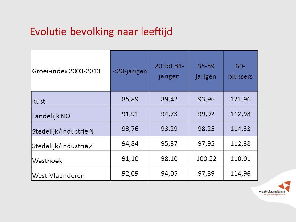 Evolutie bevolking naar leeftijd Groei-index 2003-2013<20-jarigen 20 tot 34- jarigen 35-59 jarigen 60- plussers Kust 85,8989,4293,96121,96 Landelijk NO 91,9194,7399,92112,98 Stedelijk/industrie N 93,7693,2998,25114,33 Stedelijk/industrie Z 94,8495,3797,95112,38 Westhoek 91,1098,10100,52110,01 West-Vlaanderen 92,0994,0597,89114,96