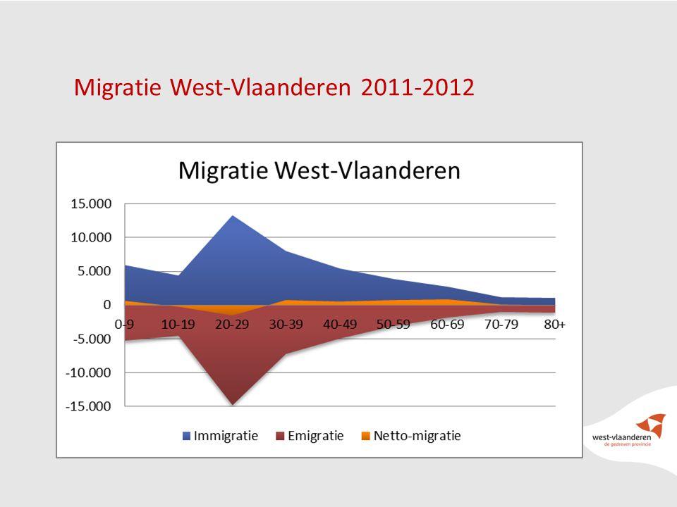 Migratie West-Vlaanderen 2011-2012