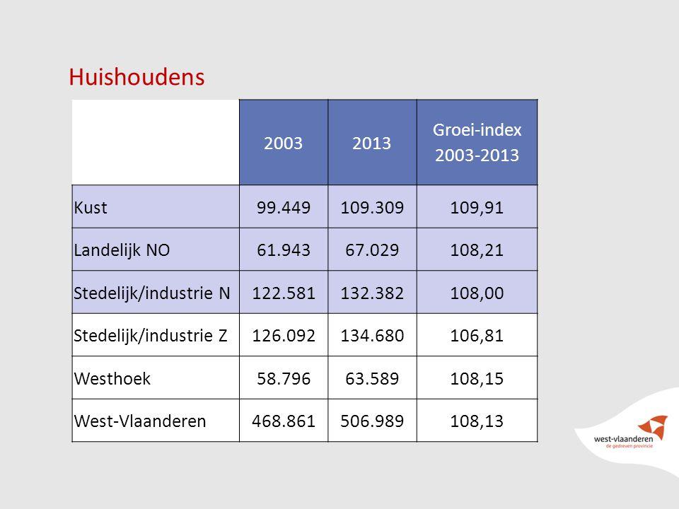 Huishoudens 20032013 Groei-index 2003-2013 Kust99.449109.309109,91 Landelijk NO61.94367.029108,21 Stedelijk/industrie N122.581132.382108,00 Stedelijk/industrie Z126.092134.680106,81 Westhoek58.79663.589108,15 West-Vlaanderen468.861506.989108,13