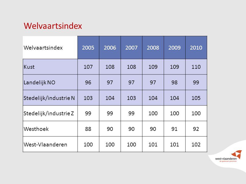 Welvaartsindex 200520062007200820092010 Kust107108 109 110 Landelijk NO9697 9899 Stedelijk/industrie N103104103104 105 Stedelijk/industrie Z99 100 Westhoek8890 9192 West-Vlaanderen100 101 102