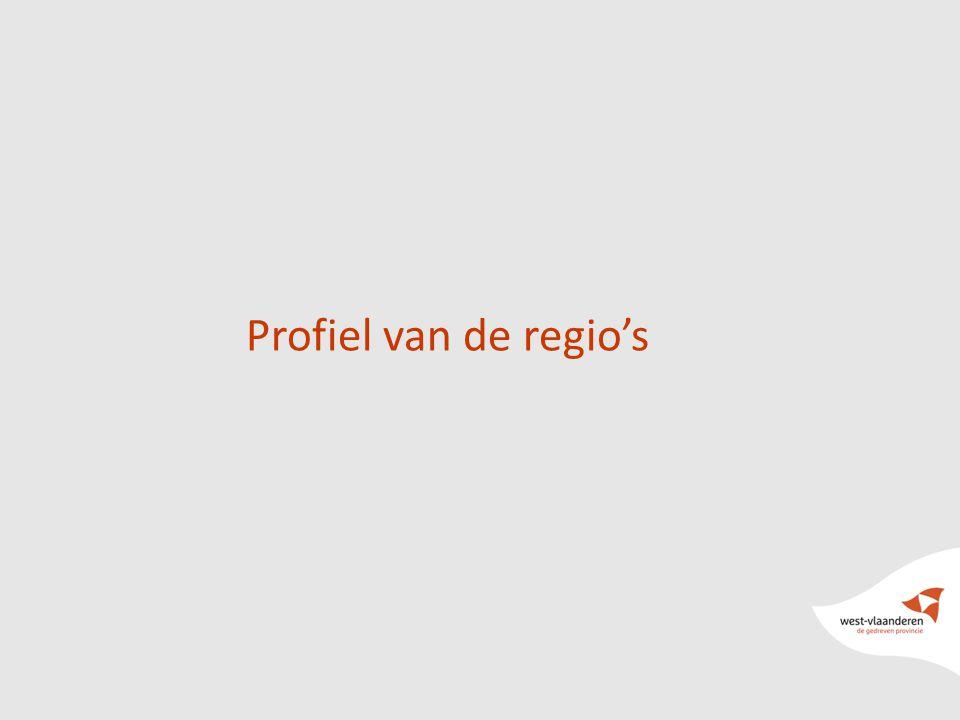 Profiel van de regio's
