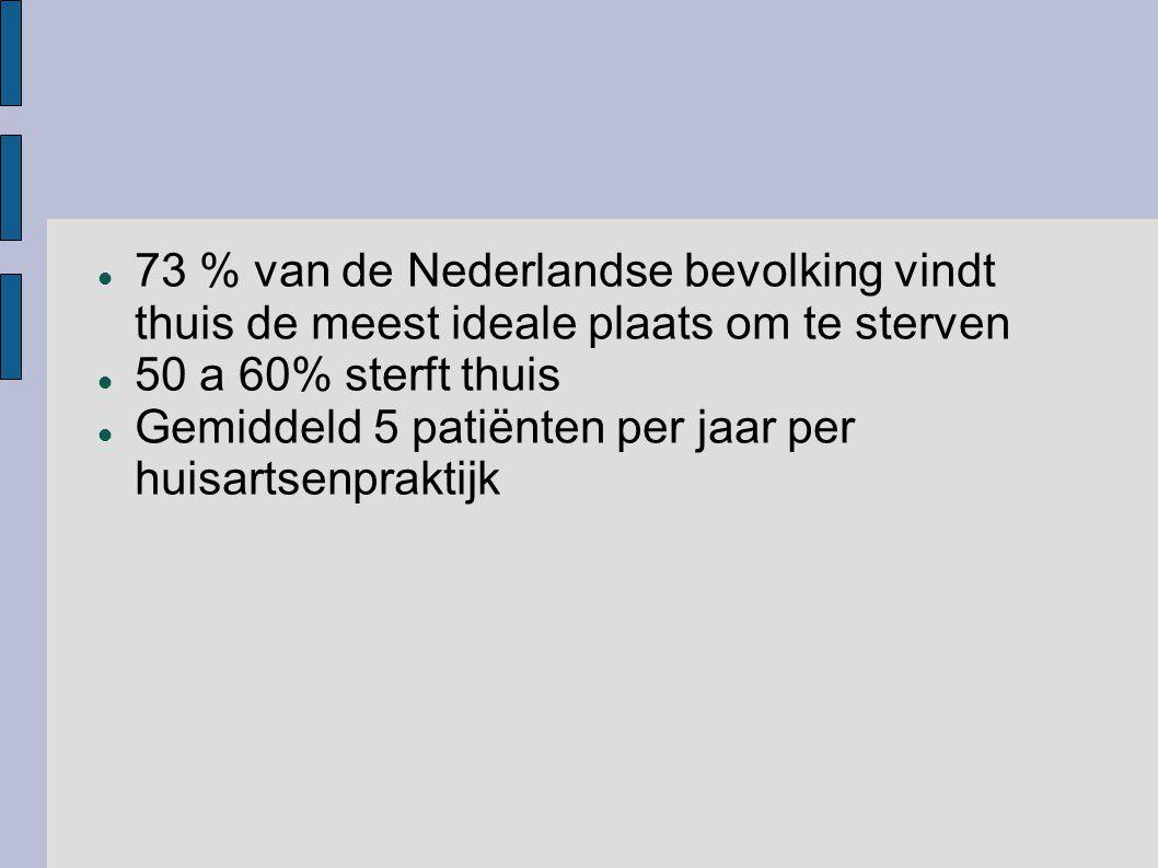 73 % van de Nederlandse bevolking vindt thuis de meest ideale plaats om te sterven 50 a 60% sterft thuis Gemiddeld 5 patiënten per jaar per huisartsenpraktijk