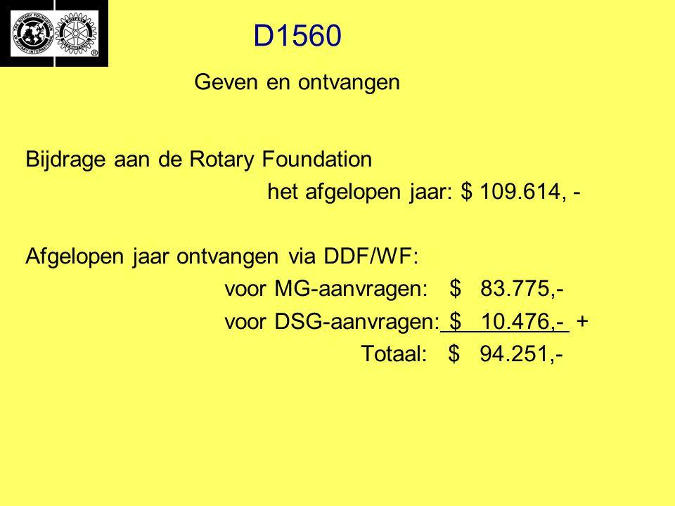 D1560 Geven en ontvangen Bijdrage aan de Rotary Foundation het afgelopen jaar: $ 109.614, - Afgelopen jaar ontvangen via DDF/WF: voor MG-aanvragen: $ 83.775,- voor DSG-aanvragen: $ 10.476,- + Totaal: $ 94.251,-