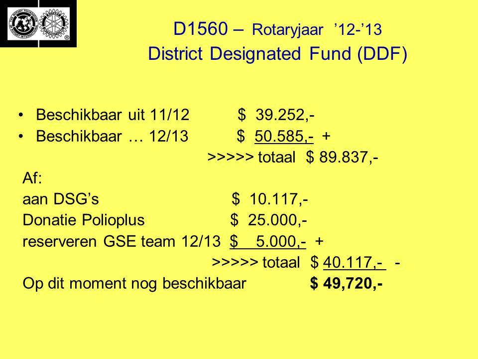D1560 – Rotaryjaar '12-'13 District Designated Fund (DDF) Beschikbaar uit 11/12 $ 39.252,- Beschikbaar … 12/13 $ 50.585,- + >>>>> totaal $ 89.837,- Af: aan DSG's $ 10.117,- Donatie Polioplus $ 25.000,- reserveren GSE team 12/13 $ 5.000,- + >>>>> totaal $ 40.117,- - Op dit moment nog beschikbaar $ 49,720,-