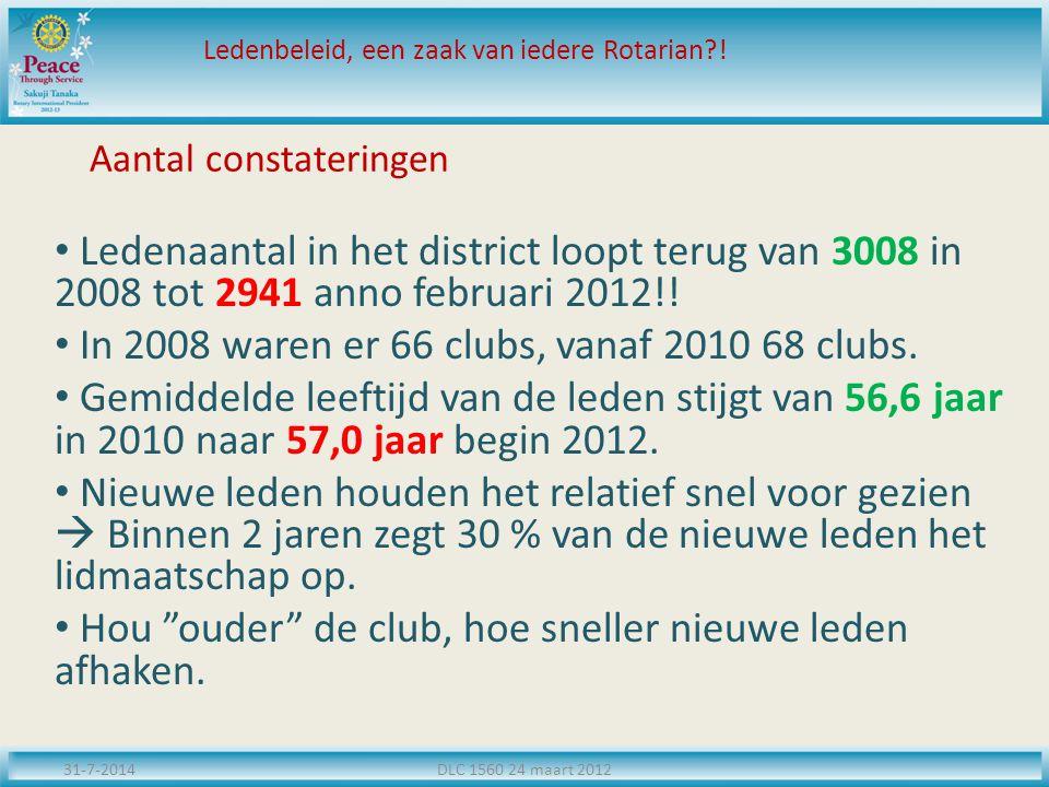 Aantal constateringen Ledenaantal in het district loopt terug van 3008 in 2008 tot 2941 anno februari 2012!! In 2008 waren er 66 clubs, vanaf 2010 68