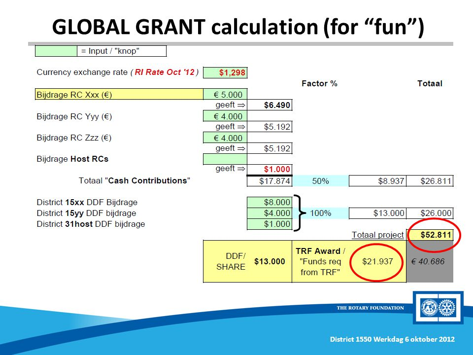 District 1550 Werkdag 6 oktober 2012 GLOBAL GRANT calculation (for fun )