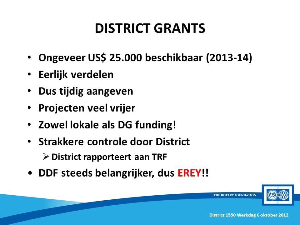 District 1550 Werkdag 6 oktober 2012 DISTRICT GRANTS Ongeveer US$ 25.000 beschikbaar (2013-14) Eerlijk verdelen Dus tijdig aangeven Projecten veel vrijer Zowel lokale als DG funding.