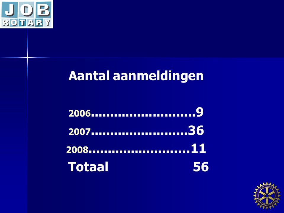 Aantal aanmeldingen 2006 2006...........................9 2007 2007.........................36 2008 2008.......................…11 Totaal 56