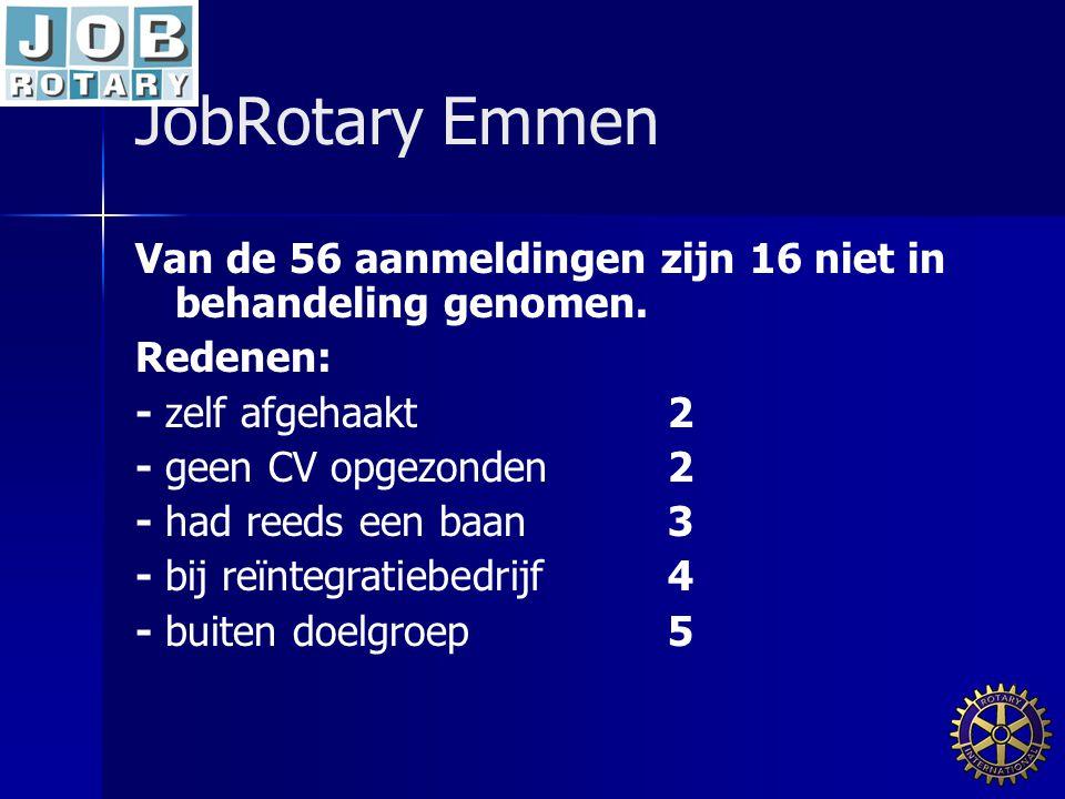 JobRotary Emmen Van de 56 aanmeldingen zijn 16 niet in behandeling genomen.