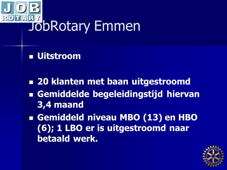 JobRotary Emmen Uitstroom 20 klanten met baan uitgestroomd Gemiddelde begeleidingstijd hiervan 3,4 maand Gemiddeld niveau MBO (13) en HBO (6); 1 LBO er is uitgestroomd naar betaald werk.