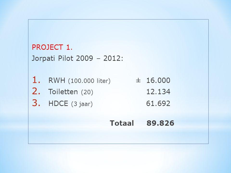 PROJECT 1. Jorpati Pilot 2009 – 2012: 1. RWH (100.000 liter) ± 16.000 2.