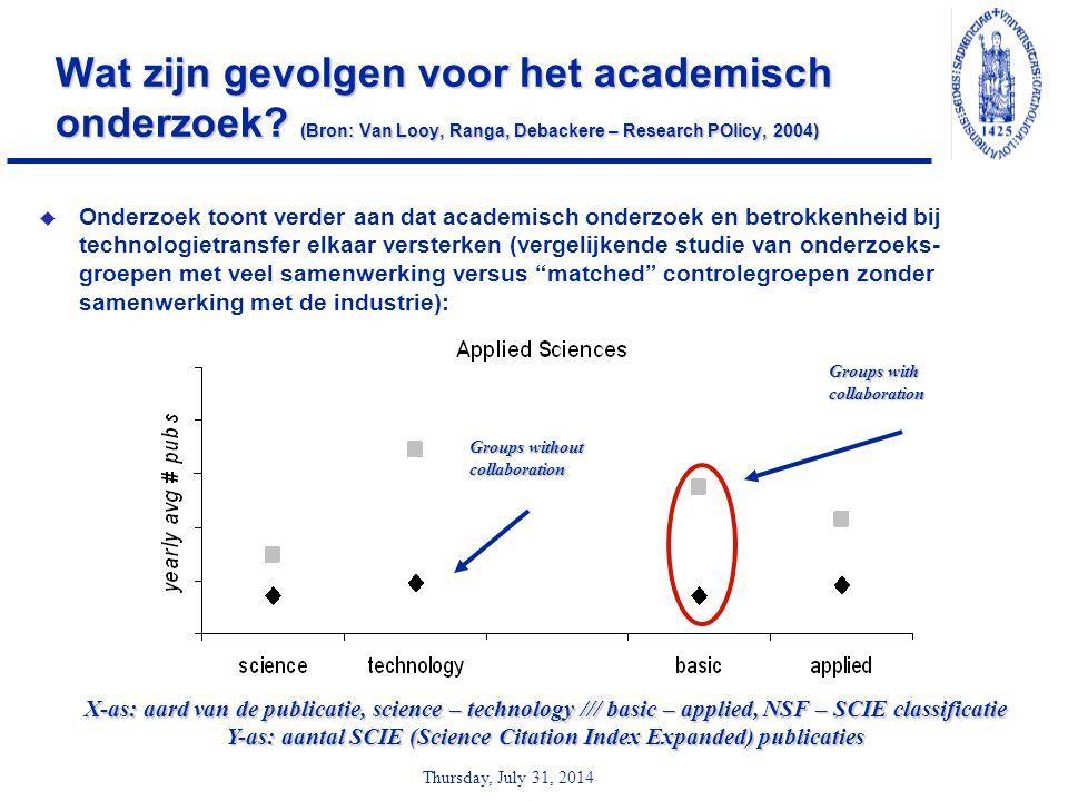 Thursday, July 31, 2014 Wat zijn gevolgen voor het academisch onderzoek? (Bron: Van Looy, Ranga, Debackere – Research POlicy, 2004)  Onderzoek toont