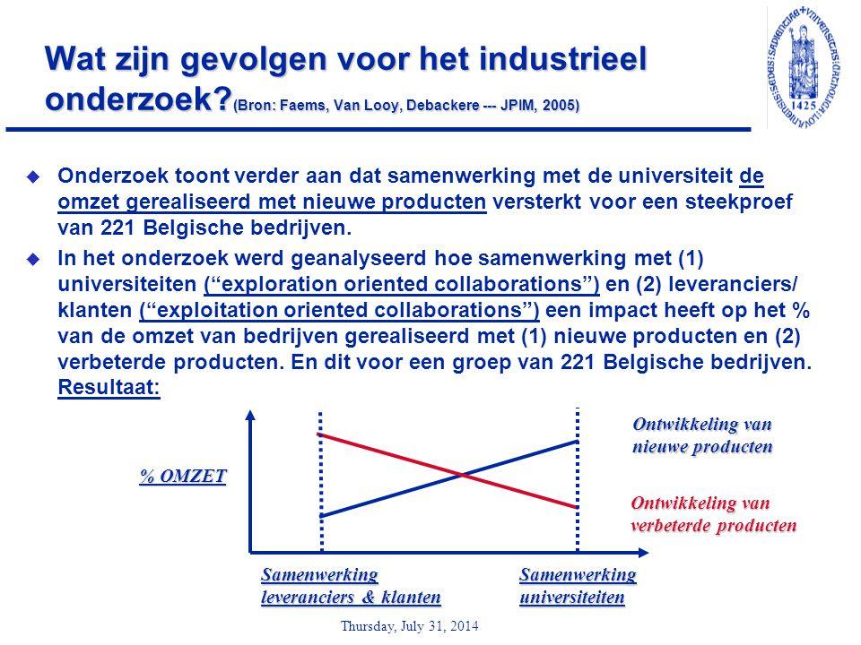 Thursday, July 31, 2014 Wat zijn gevolgen voor het industrieel onderzoek? (Bron: Faems, Van Looy, Debackere --- JPIM, 2005)  Onderzoek toont verder a