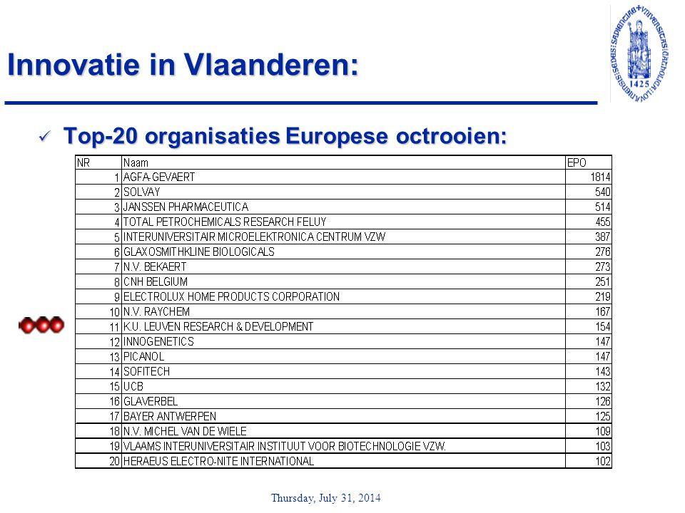 Thursday, July 31, 2014 Innovatie in Vlaanderen: Top-20 organisaties Europese octrooien: Top-20 organisaties Europese octrooien: