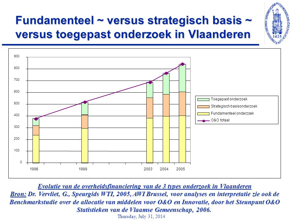 Thursday, July 31, 2014 Fundamenteel ~ versus strategisch basis ~ versus toegepast onderzoek in Vlaanderen 0 100 200 300 400 500 600 700 800 900 19961