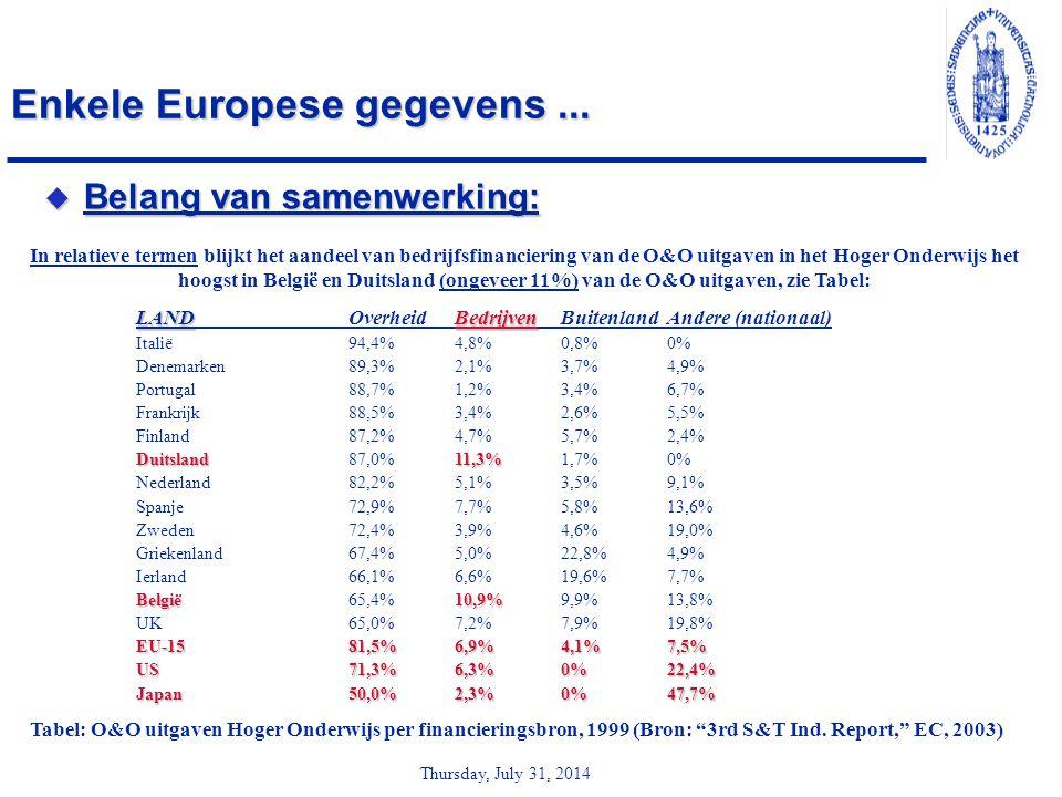 Thursday, July 31, 2014 Enkele Europese gegevens...  Belang van samenwerking: In relatieve termen blijkt het aandeel van bedrijfsfinanciering van de