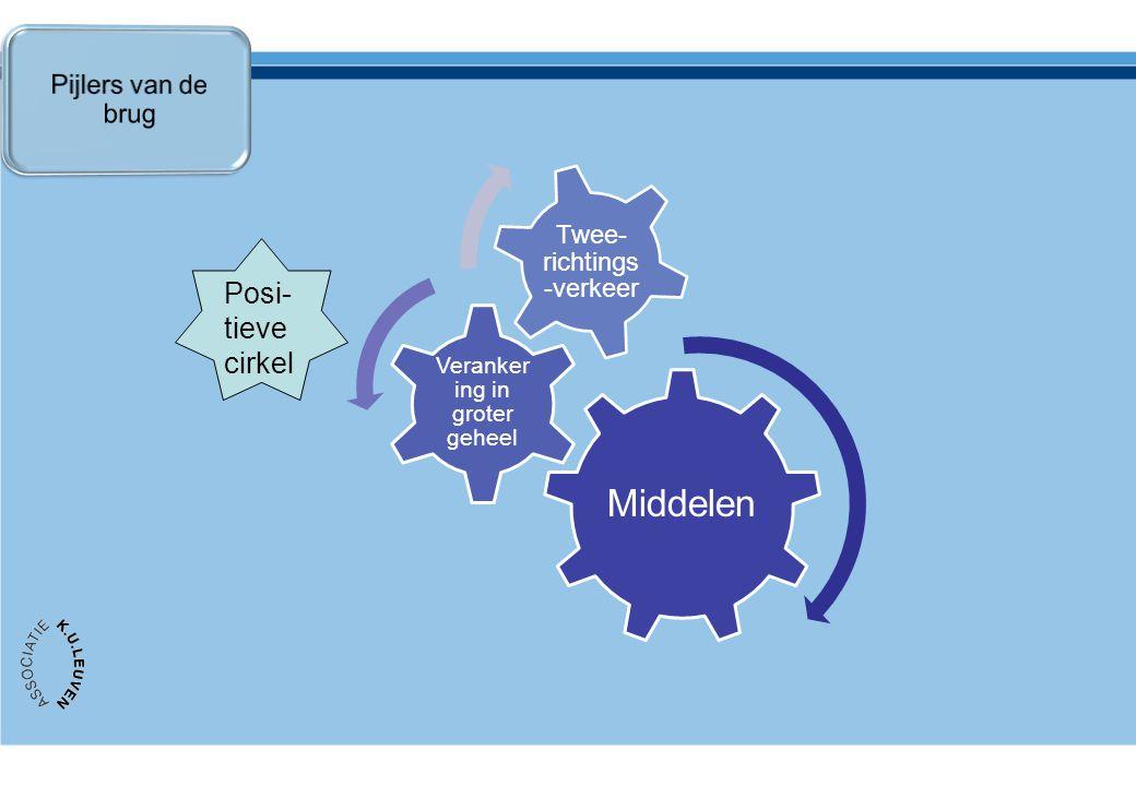 Middelen Veranker ing in groter geheel Twee- richtings -verkeer Posi- tieve cirkel