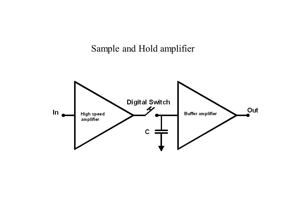 Sample and Hold amplifier