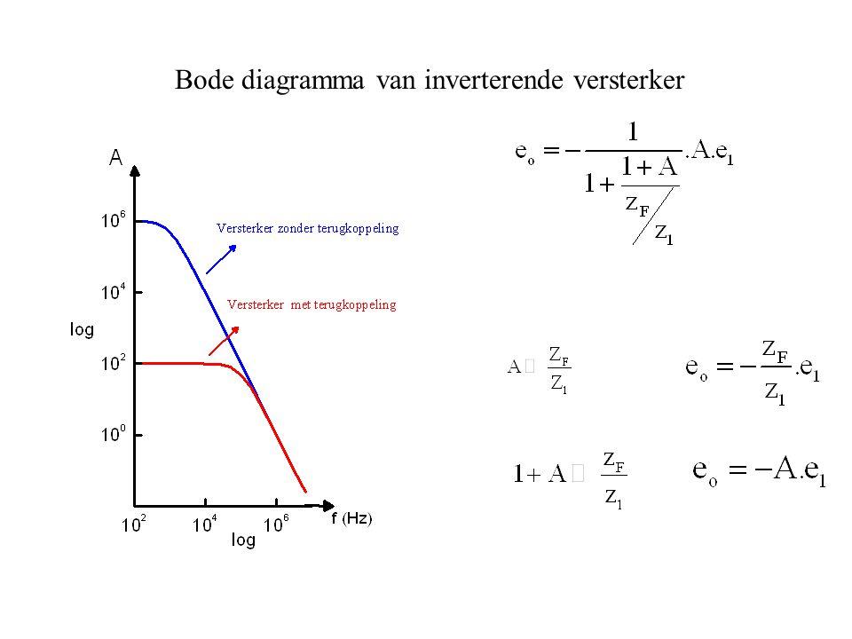Bode diagramma van inverterende versterker