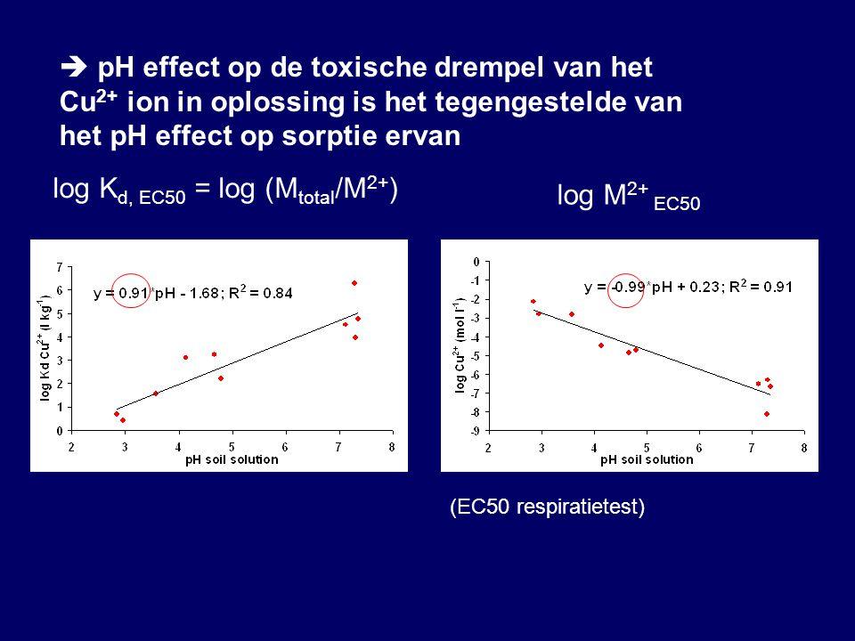 log M 2+ EC50 log K d, EC50 = log (M total /M 2+ )  pH effect op de toxische drempel van het Cu 2+ ion in oplossing is het tegengestelde van het pH effect op sorptie ervan (EC50 respiratietest)