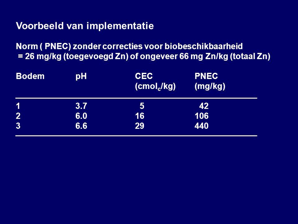 Voorbeeld van implementatie Norm ( PNEC) zonder correcties voor biobeschikbaarheid = 26 mg/kg (toegevoegd Zn) of ongeveer 66 mg Zn/kg (totaal Zn) BodempHCECPNEC (cmol c /kg)(mg/kg) 13.7 5 42 26.016106 36.629440 DISCUSSION