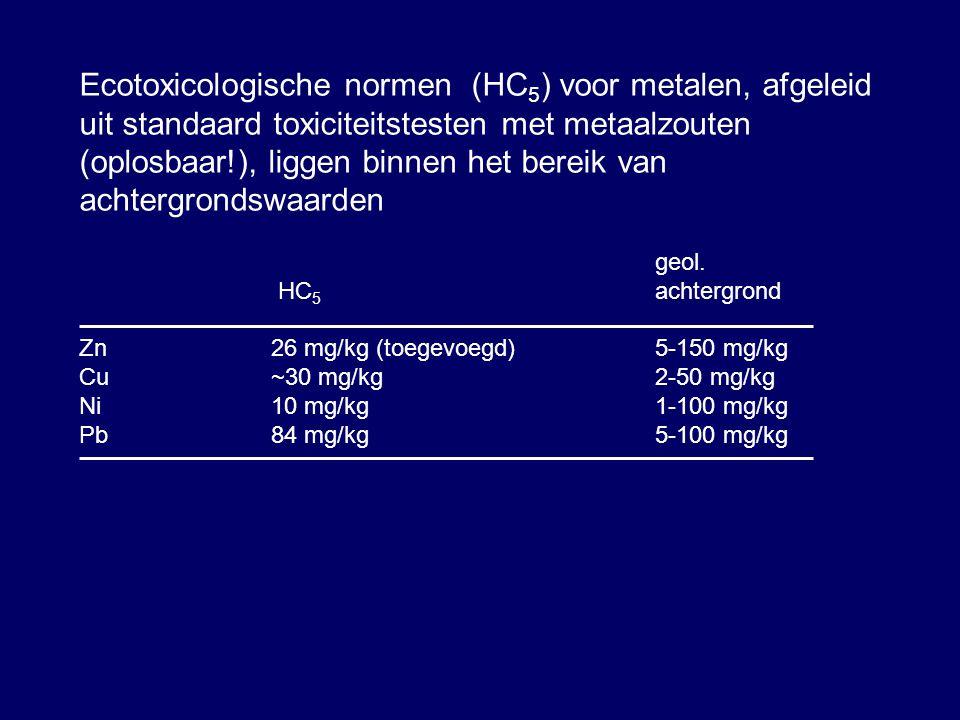 Ecotoxicologische normen (HC 5 ) voor metalen, afgeleid uit standaard toxiciteitstesten met metaalzouten (oplosbaar!), liggen binnen het bereik van achtergrondswaarden geol.
