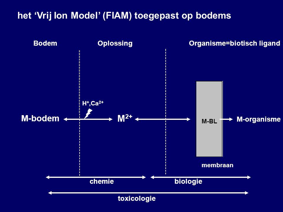 M 2+ M-organisme M-bodem M-BL membraan BodemOplossingOrganisme=biotisch ligand het 'Vrij Ion Model' (FIAM) toegepast op bodems chemiebiologie toxicologie H +,Ca 2+