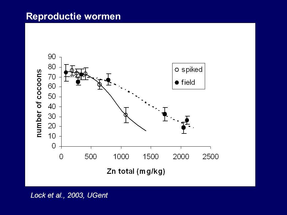 Reproductie wormen Lock et al., 2003, UGent