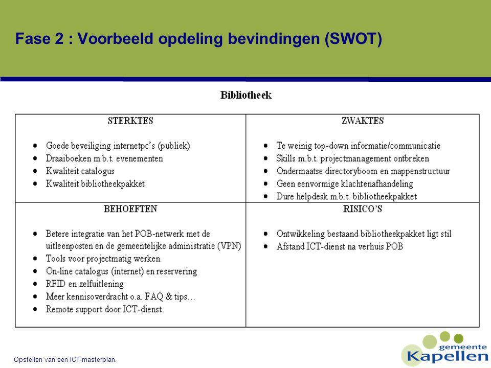 Opstellen van een ICT-masterplan. Fase 2 : Voorbeeld opdeling bevindingen (SWOT)