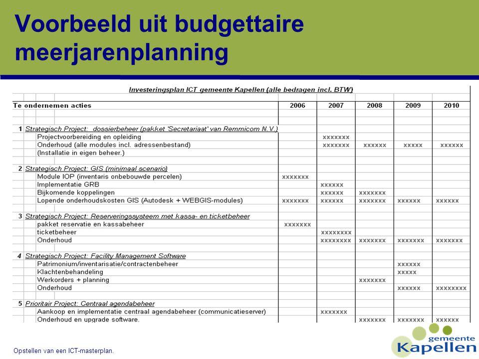 Opstellen van een ICT-masterplan. Voorbeeld uit budgettaire meerjarenplanning