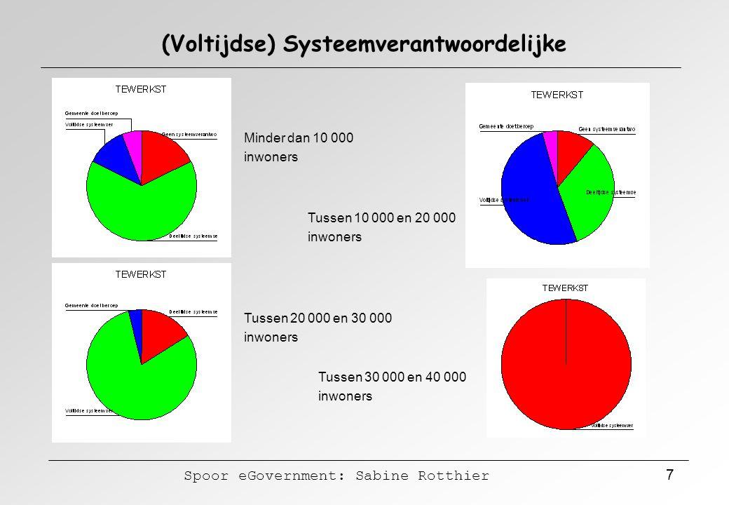 Spoor eGovernment: Sabine Rotthier 7 (Voltijdse) Systeemverantwoordelijke Minder dan 10 000 inwoners Tussen 10 000 en 20 000 inwoners Tussen 20 000 en