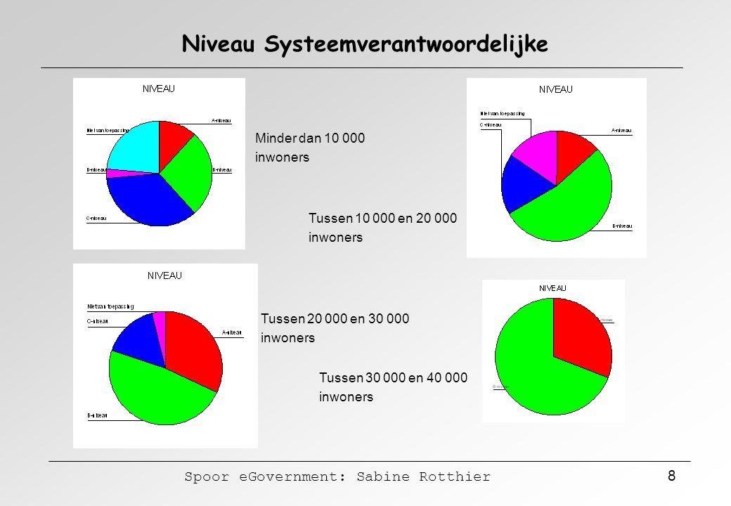 Spoor eGovernment: Sabine Rotthier 8 Niveau Systeemverantwoordelijke Minder dan 10 000 inwoners Tussen 10 000 en 20 000 inwoners Tussen 20 000 en 30 0