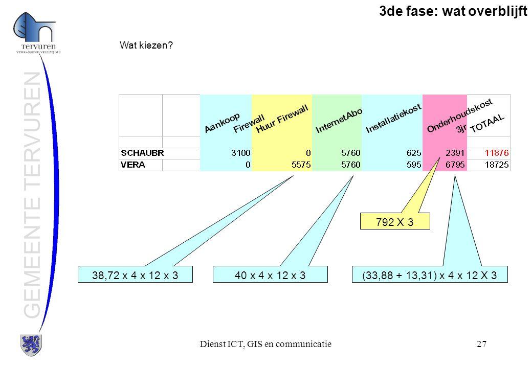 Dienst ICT, GIS en communicatie27 GEMEENTE TERVUREN 3de fase: wat overblijft Wat kiezen? 38,72 x 4 x 12 x 340 x 4 x 12 x 3(33,88 + 13,31) x 4 x 12 X 3