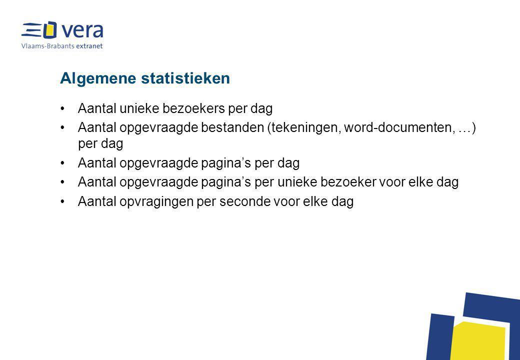 Algemene statistieken Aantal unieke bezoekers per dag Aantal opgevraagde bestanden (tekeningen, word-documenten, …) per dag Aantal opgevraagde pagina'